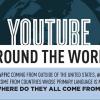 Dünya Çapında Youtube