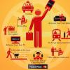 MasterCard ile Geleceğin Alışveriş Deneyimi