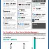 Sosyal Medya Uzmanı Olmak!