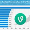 2013'ün en hızlı büyüyen 10 uygulaması