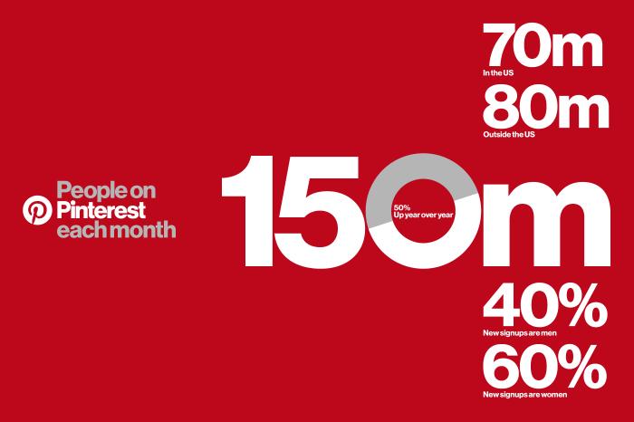 pinterest-150-milyon-kullaniciya-ulasti