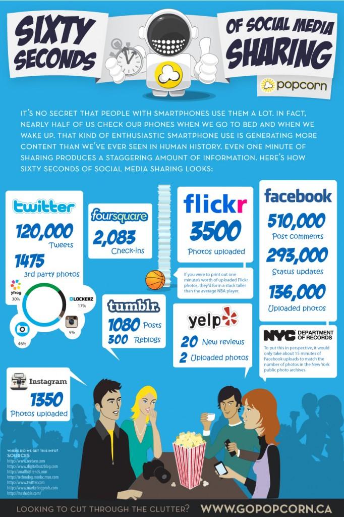 Sosyal Medya Paylaşım infografik